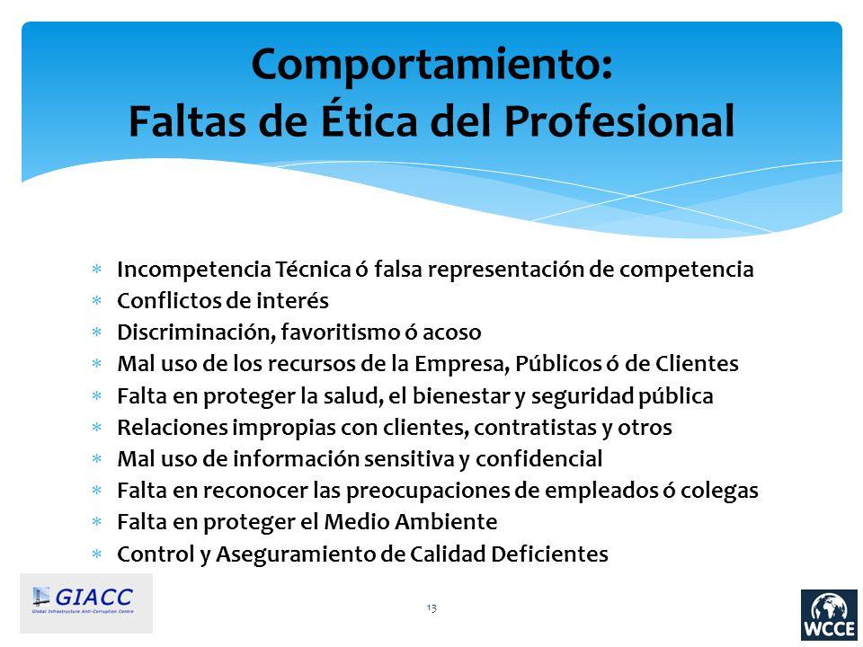 Comportamiento: Faltas de Ética del Profesional Incompetencia Técnica ó falsa representación de competencia Conflictos de interés Discriminación, favo