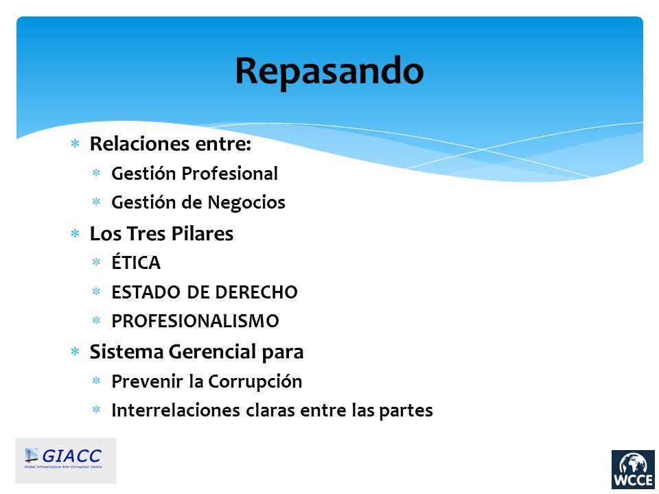 Relaciones entre: Gestión Profesional Gestión de Negocios Los Tres Pilares ÉTICA ESTADO DE DERECHO PROFESIONALISMO Sistema Gerencial para Prevenir la