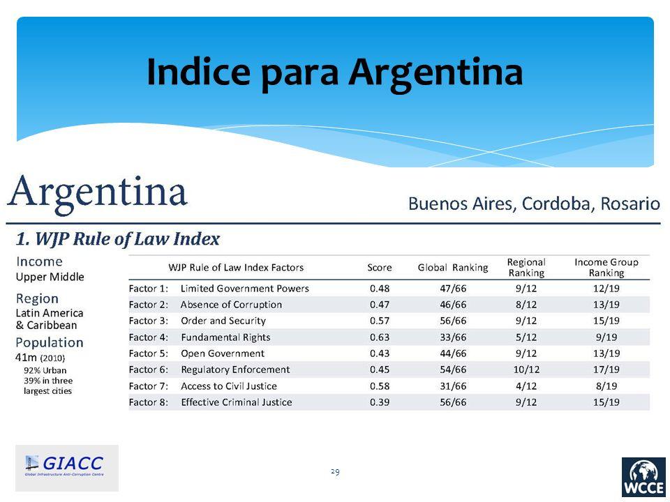 Indice para Argentina 29