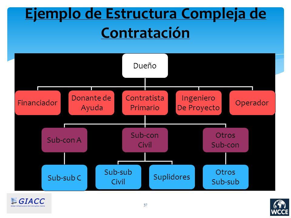 37 Ejemplo de Estructura Compleja de Contratación Dueño Financiador Contratista Primario Ingeniero De Proyecto Sub-con A Operador Sub-con Civil Otros