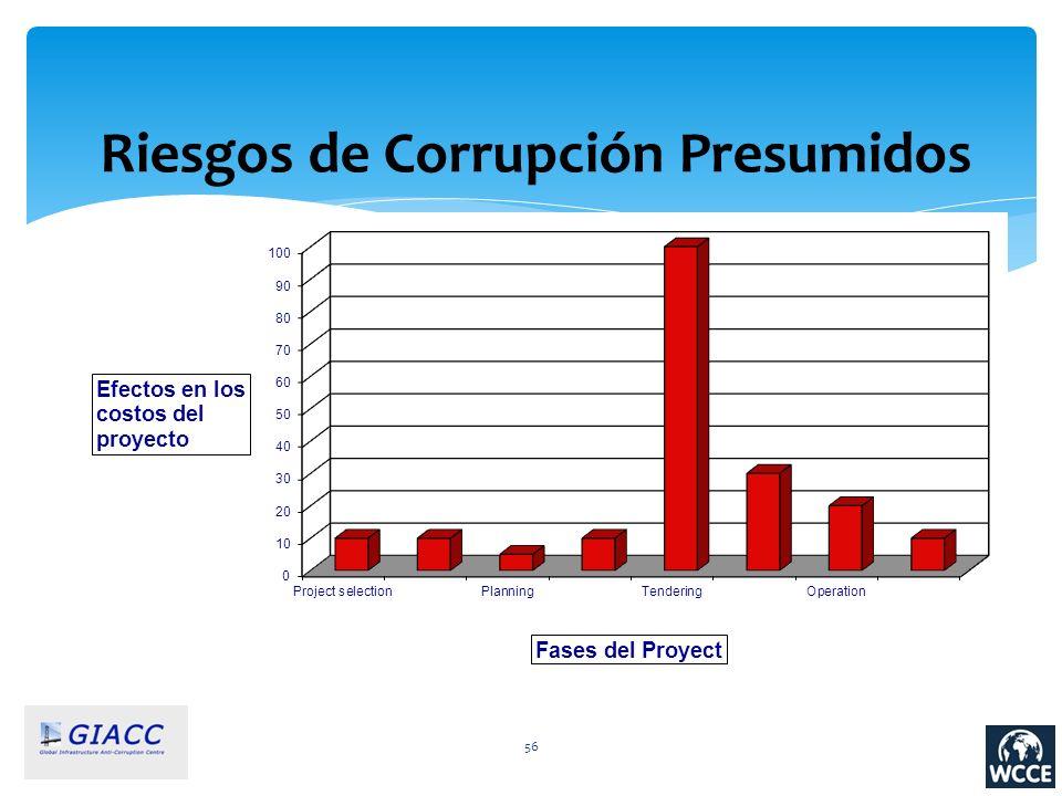 56 Riesgos de Corrupción Presumidos