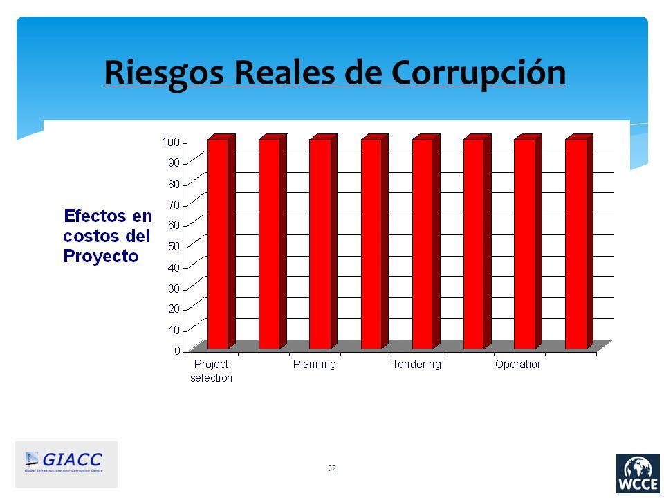 57 Riesgos Reales de Corrupción