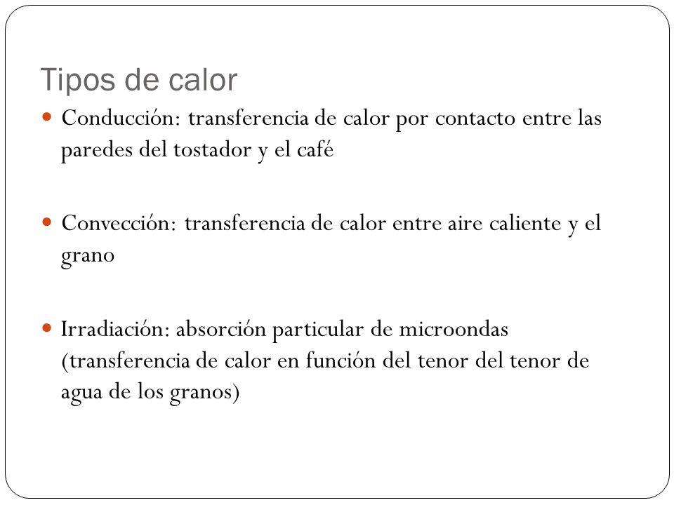 Tipos de calor Conducción: transferencia de calor por contacto entre las paredes del tostador y el café Convección: transferencia de calor entre aire