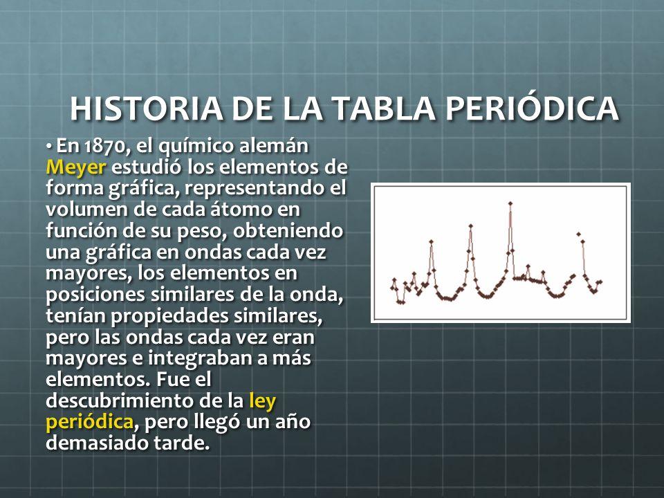 HISTORIA DE LA TABLA PERIÓDICA En 1870, el químico alemán Meyer estudió los elementos de forma gráfica, representando el volumen de cada átomo en func