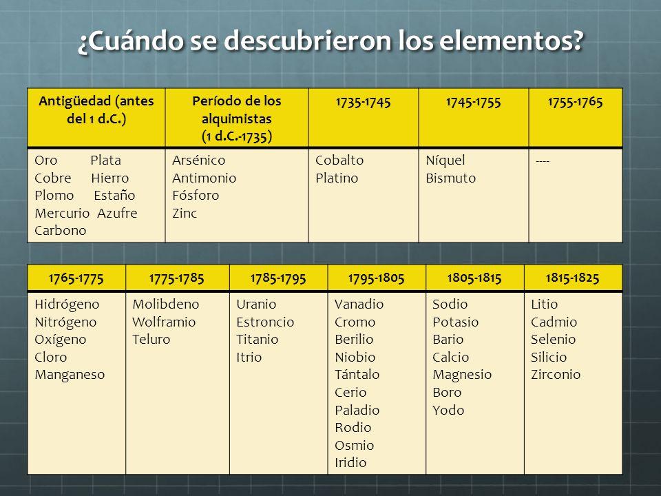 ¿Cuándo se descubrieron los elementos? Antigüedad (antes del 1 d.C.) Período de los alquimistas (1 d.C.-1735) 1735-17451745-17551755-1765 Oro Plata Co