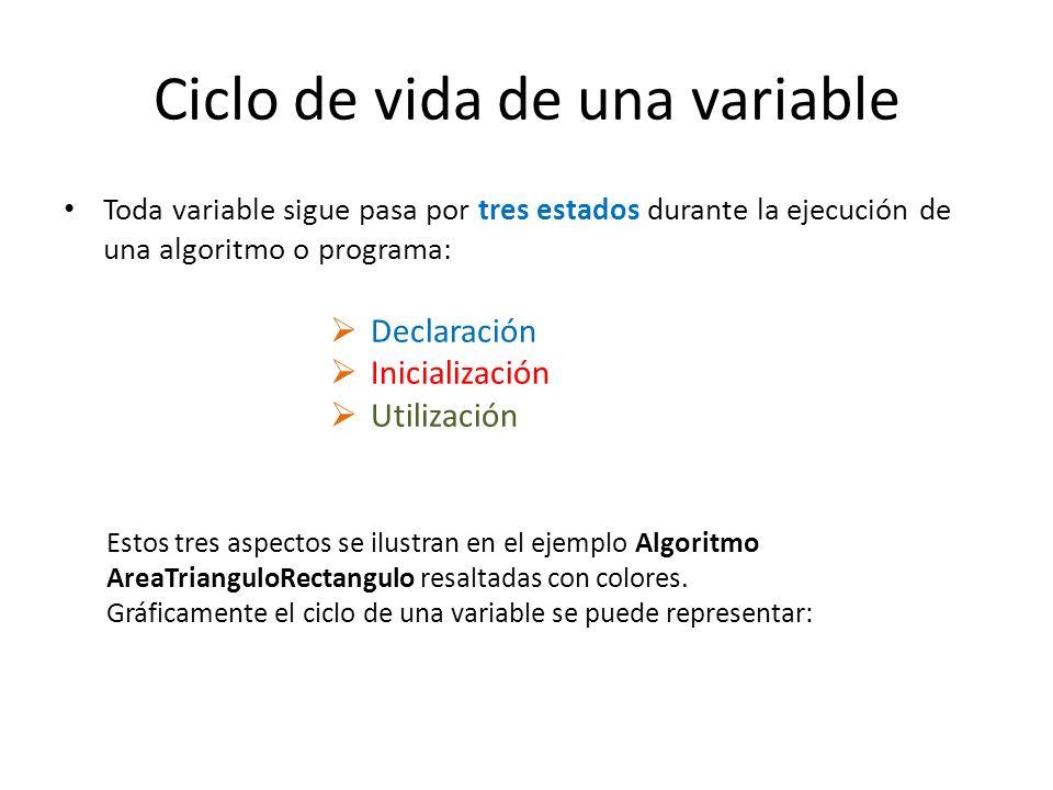 Ciclo de vida de una variable Toda variable sigue pasa por tres estados durante la ejecución de una algoritmo o programa: Declaración Inicialización U
