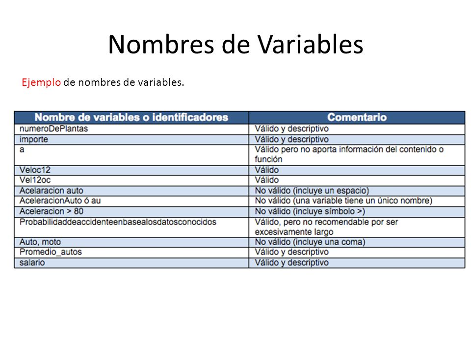 Nombres de Variables Ejemplo de nombres de variables.