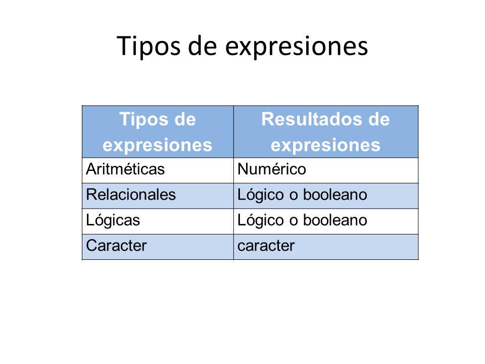 Tipos de expresiones Resultados de expresiones AritméticasNumérico RelacionalesLógico o booleano LógicasLógico o booleano Caractercaracter