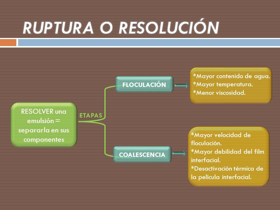 RESOLVER una emulsión = separarla en sus componentes ETAPAS FLOCULACIÓN COALESCENCIA *Mayor contenido de agua. *Mayor temperatura. *Menor viscosidad.