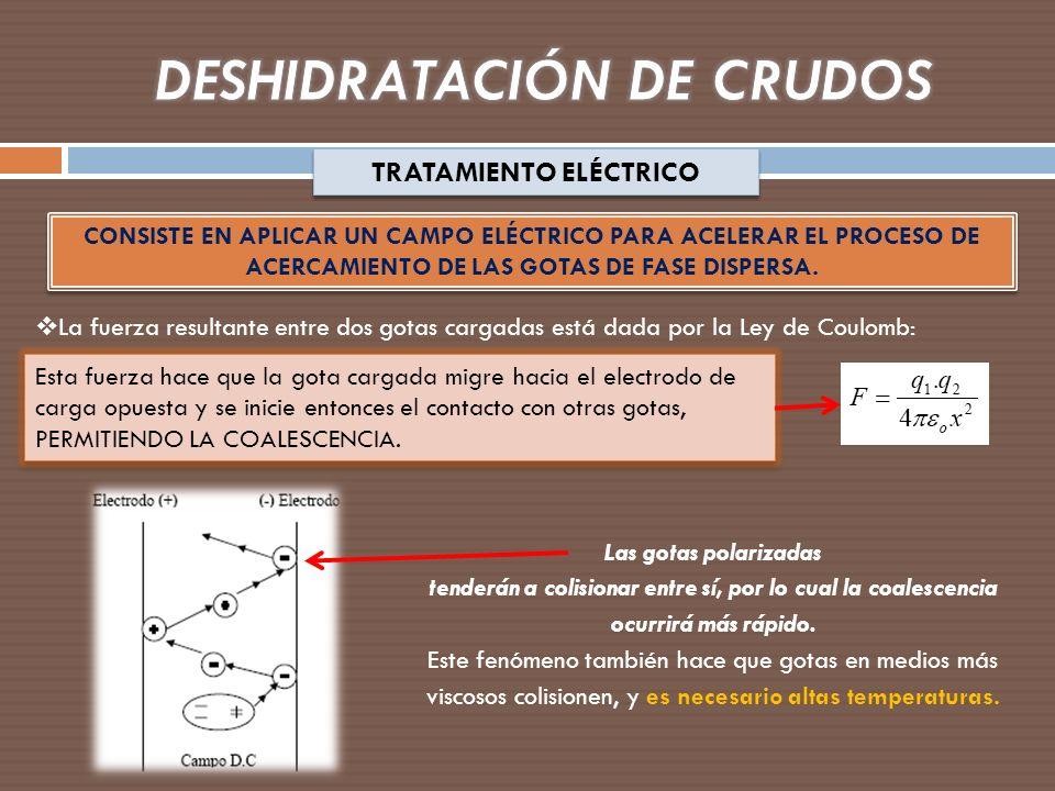 TRATAMIENTO ELÉCTRICO La fuerza resultante entre dos gotas cargadas está dada por la Ley de Coulomb: CONSISTE EN APLICAR UN CAMPO ELÉCTRICO PARA ACELE