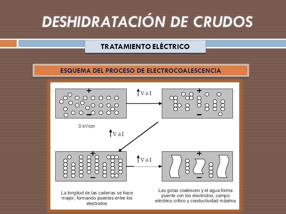 TRATAMIENTO ELÉCTRICO ESQUEMA DEL PROCESO DE ELECTROCOALESCENCIA