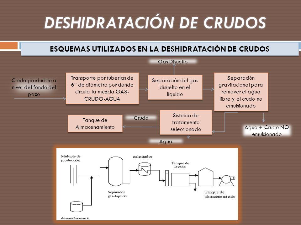 Sistema de tratamiento seleccionado ESQUEMAS UTILIZADOS EN LA DESHIDRATACIÓN DE CRUDOS Transporte por tuberías de 6 de diámetro por donde circula la m