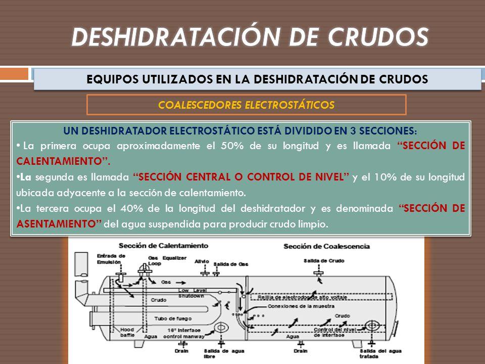 EQUIPOS UTILIZADOS EN LA DESHIDRATACIÓN DE CRUDOS COALESCEDORES ELECTROSTÁTICOS UN DESHIDRATADOR ELECTROSTÁTICO ESTÁ DIVIDIDO EN 3 SECCIONES: La prime