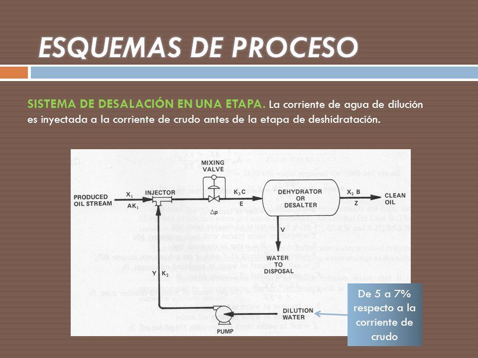 De 5 a 7% respecto a la corriente de crudo SISTEMA DE DESALACIÓN EN UNA ETAPA. La corriente de agua de dilución es inyectada a la corriente de crudo a
