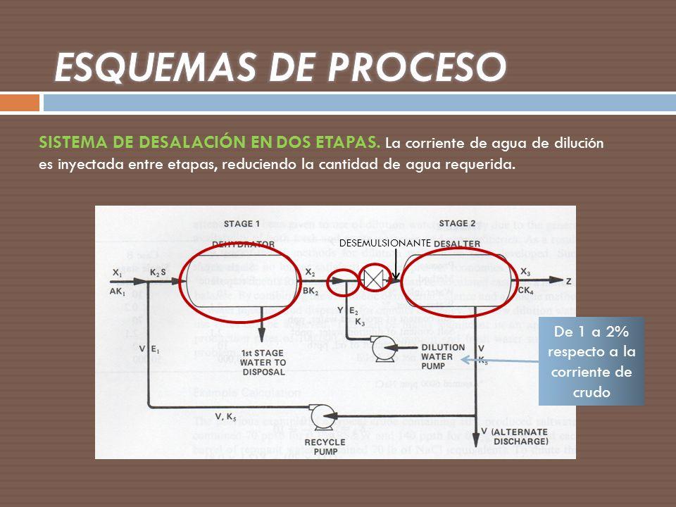 SISTEMA DE DESALACIÓN EN DOS ETAPAS. La corriente de agua de dilución es inyectada entre etapas, reduciendo la cantidad de agua requerida. De 1 a 2% r