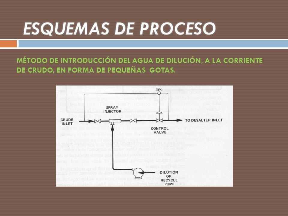 MÉTODO DE INTRODUCCIÓN DEL AGUA DE DILUCIÓN, A LA CORRIENTE DE CRUDO, EN FORMA DE PEQUEÑAS GOTAS.