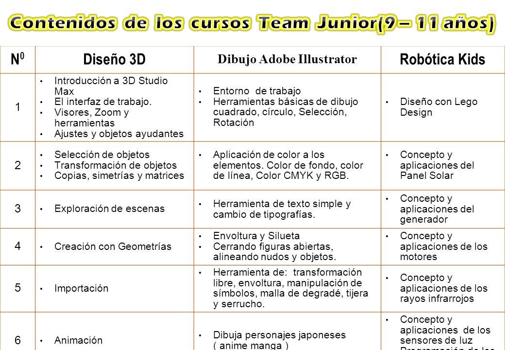 N0N0 Diseño 3D Dibujo Adobe Illustrator Robótica Kids 1 Introducción a 3D Studio Max El interfaz de trabajo. Visores, Zoom y herramientas Ajustes y ob