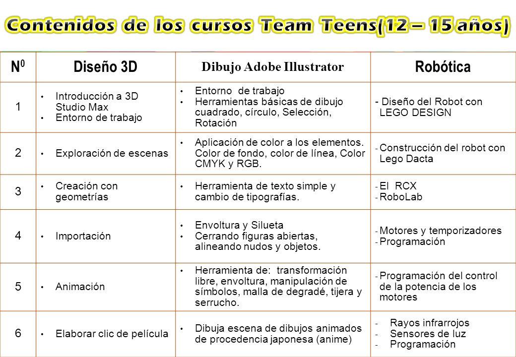 N0N0 Diseño 3D Dibujo Adobe Illustrator Robótica 1 Introducción a 3D Studio Max Entorno de trabajo Herramientas básicas de dibujo cuadrado, círculo, S