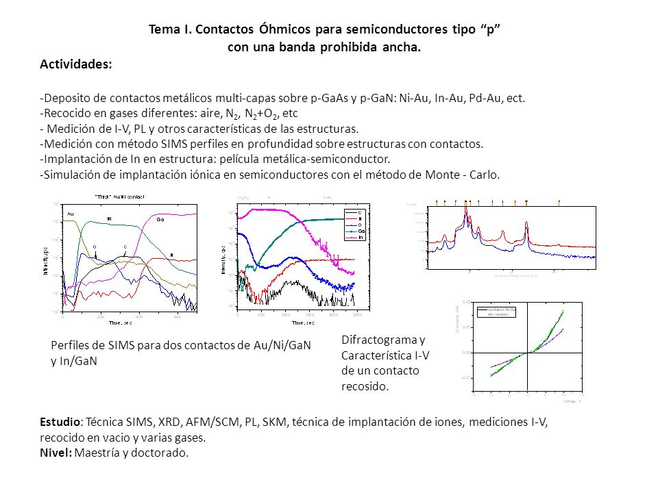 Tema I. Contactos Óhmicos para semiconductores tipo p con una banda prohibida ancha. Actividades: -Deposito de contactos metálicos multi-capas sobre p