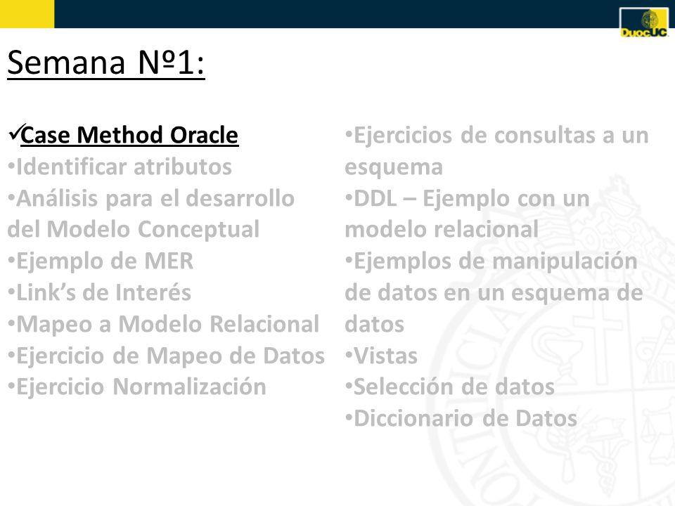 Case Method Oracle Identificar atributos Análisis para el desarrollo del Modelo Conceptual Ejemplo de MER Links de Interés Mapeo a Modelo Relacional Ejercicio de Mapeo de Datos Ejercicio Normalización Ejercicios de consultas a un esquema DDL – Ejemplo con un modelo relacional Ejemplos de manipulación de datos en un esquema de datos Vistas Selección de datos Diccionario de Datos Semana Nº17: