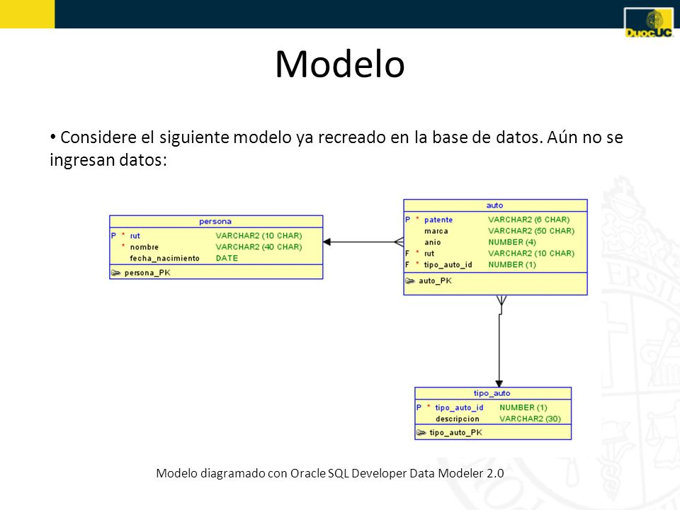 Modelo Considere el siguiente modelo ya recreado en la base de datos. Aún no se ingresan datos: Modelo diagramado con Oracle SQL Developer Data Modele