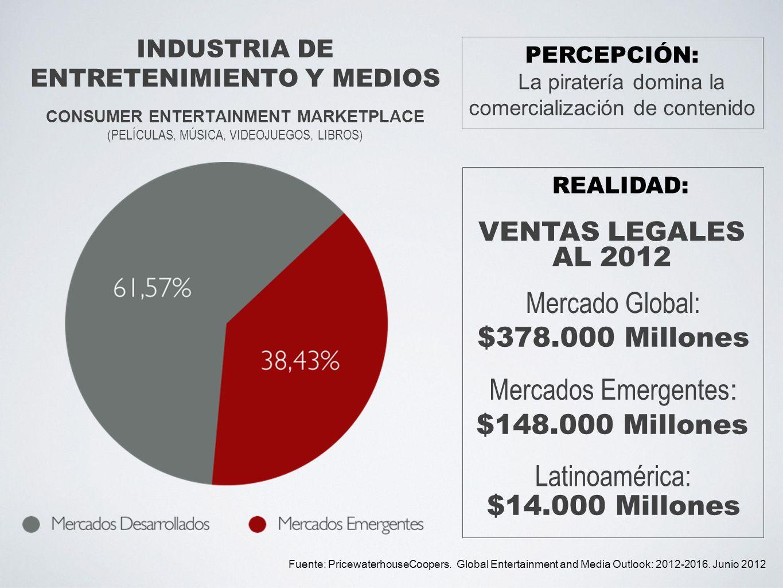 INDUSTRIA DE ENTRETENIMIENTO Y MEDIOS CONSUMER ENTERTAINMENT MARKETPLACE (PELÍCULAS, MÚSICA, VIDEOJUEGOS, LIBROS) Fuente: PricewaterhouseCoopers. Glob