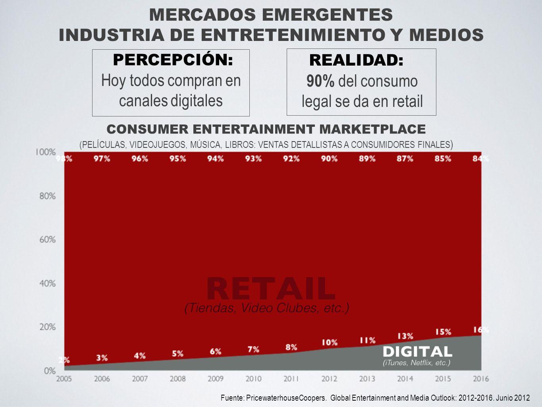 REALIDAD: 90% del consumo legal se da en retail CONSUMER ENTERTAINMENT MARKETPLACE (PELÍCULAS, VIDEOJUEGOS, MÚSICA, LIBROS: VENTAS DETALLISTAS A CONSU