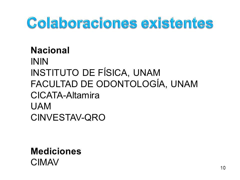 10 Nacional ININ INSTITUTO DE FÍSICA, UNAM FACULTAD DE ODONTOLOGÍA, UNAM CICATA-Altamira UAM CINVESTAV-QRO Mediciones CIMAV