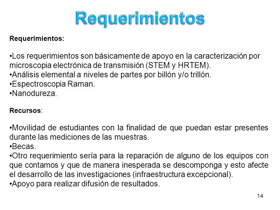 14 Requerimientos: Los requerimientos son básicamente de apoyo en la caracterización por microscopia electrónica de transmisión (STEM y HRTEM). Anális