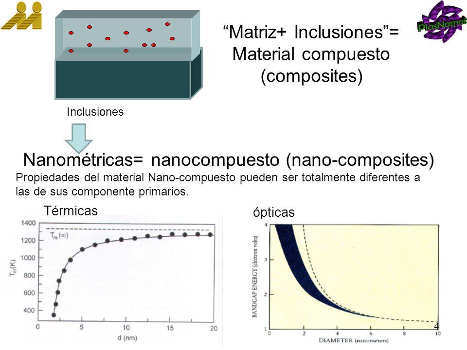 Matriz+ Inclusiones= Material compuesto (composites) Nanométricas= nanocompuesto (nano-composites) Propiedades del material Nano-compuesto pueden ser