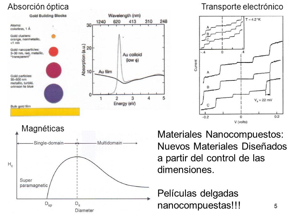Transporte electrónicoAbsorción óptica Magnéticas Materiales Nanocompuestos: Nuevos Materiales Diseñados a partir del control de las dimensiones. Pelí