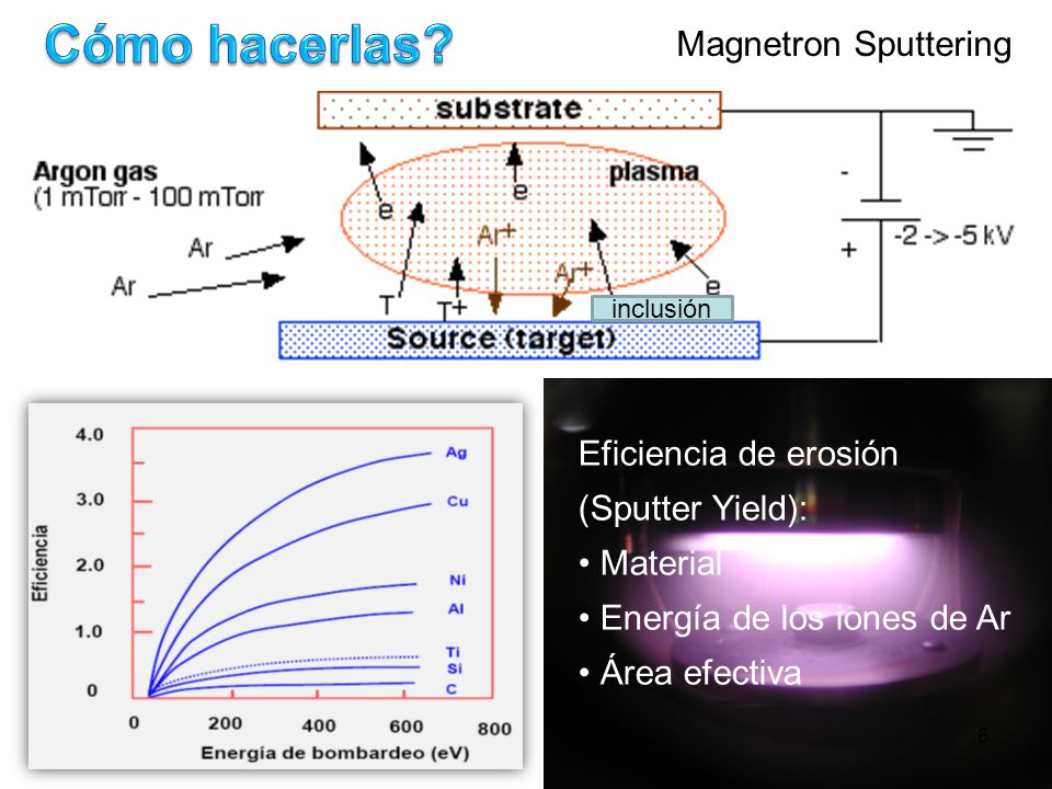 Eficiencia de erosión (Sputter Yield): Material Energía de los iones de Ar Área efectiva Magnetron Sputtering 6 inclusión