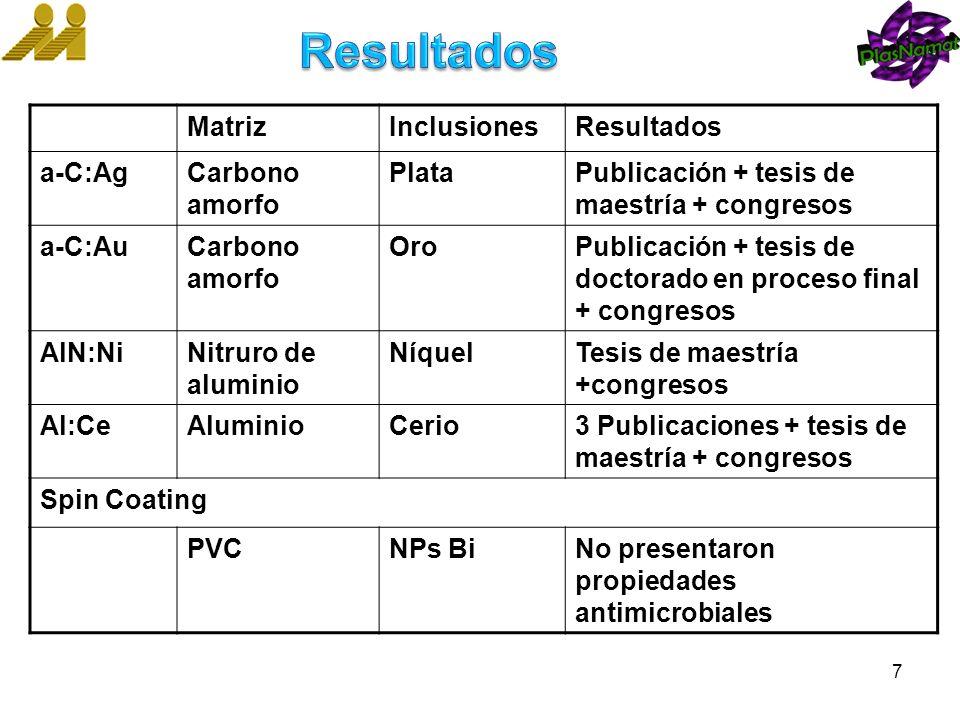 MatrizInclusionesResultados a-C:AgCarbono amorfo PlataPublicación + tesis de maestría + congresos a-C:AuCarbono amorfo OroPublicación + tesis de docto