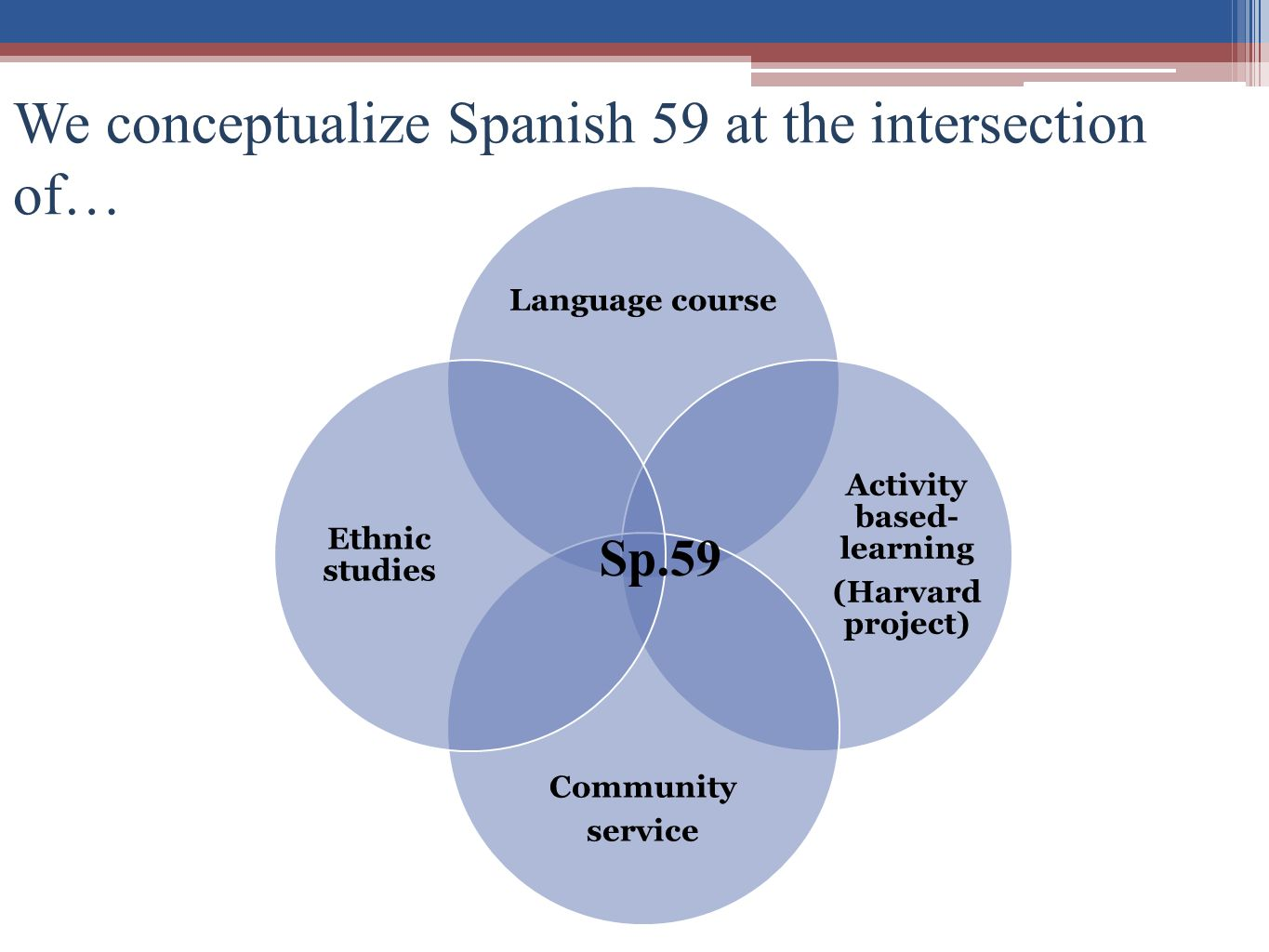 We conceptualize Spanish 59 at the intersection of… Language course Activity based- learning (Harvard project) Community service Ethnic studies Sp.59