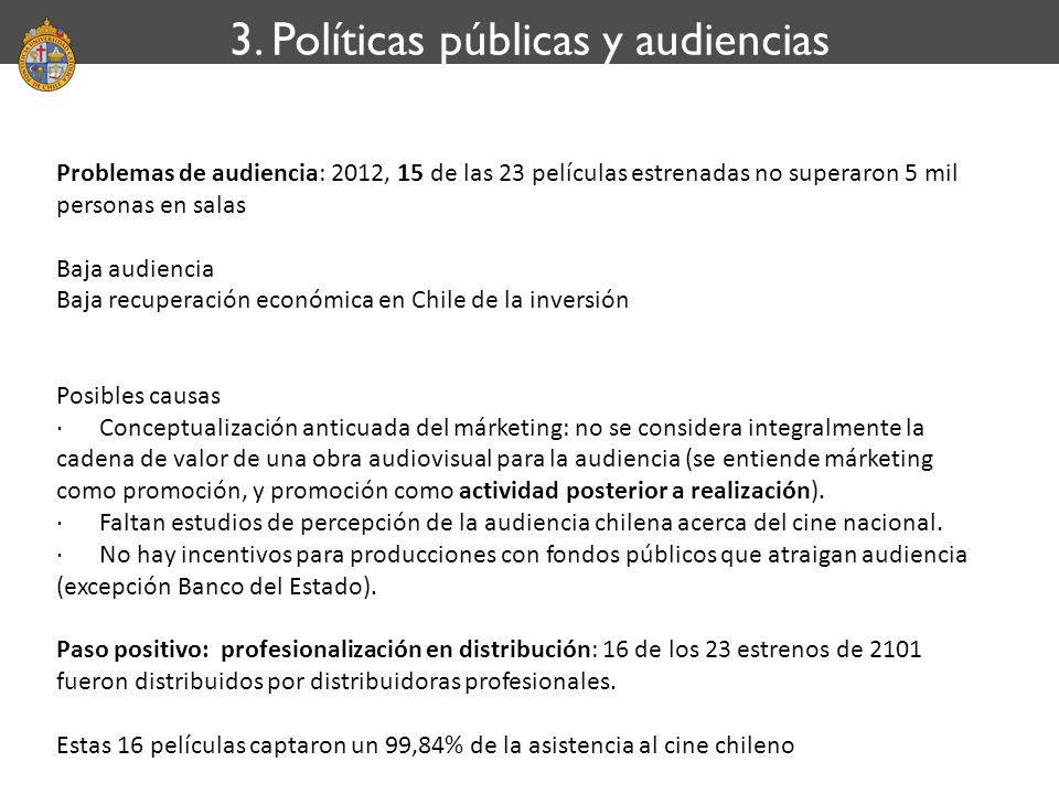 3. Políticas públicas y audiencias Problemas de audiencia: 2012, 15 de las 23 películas estrenadas no superaron 5 mil personas en salas Baja audiencia