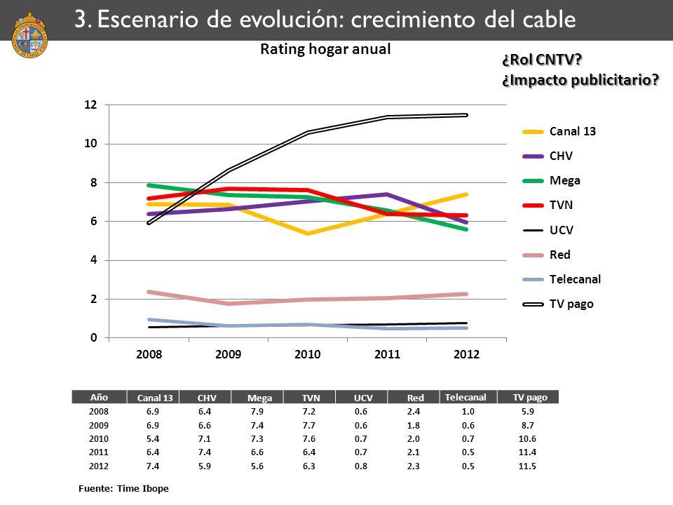 Rating hogar anual Fuente: Time Ibope 3. Escenario de evolución: crecimiento del cable Año Canal 13 CHV Mega TVN UCV Red Telecanal TV pago 20086.96.47
