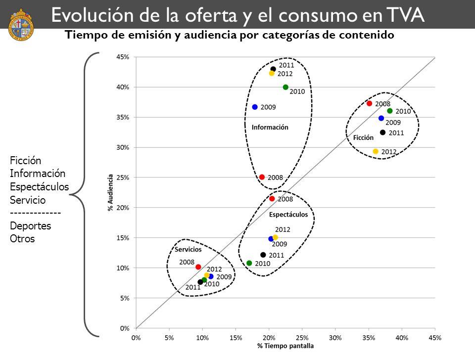 Tiempo de emisión y audiencia por categorías de contenido Evolución de la oferta y el consumo en TVA Ficción Información Espectáculos Servicio -------