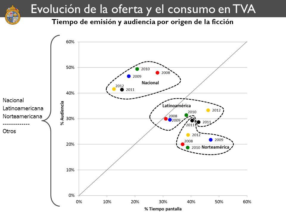 Tiempo de emisión y audiencia por origen de la ficción Nacional Latinoamericana Norteamericana ------------- Otros Evolución de la oferta y el consumo