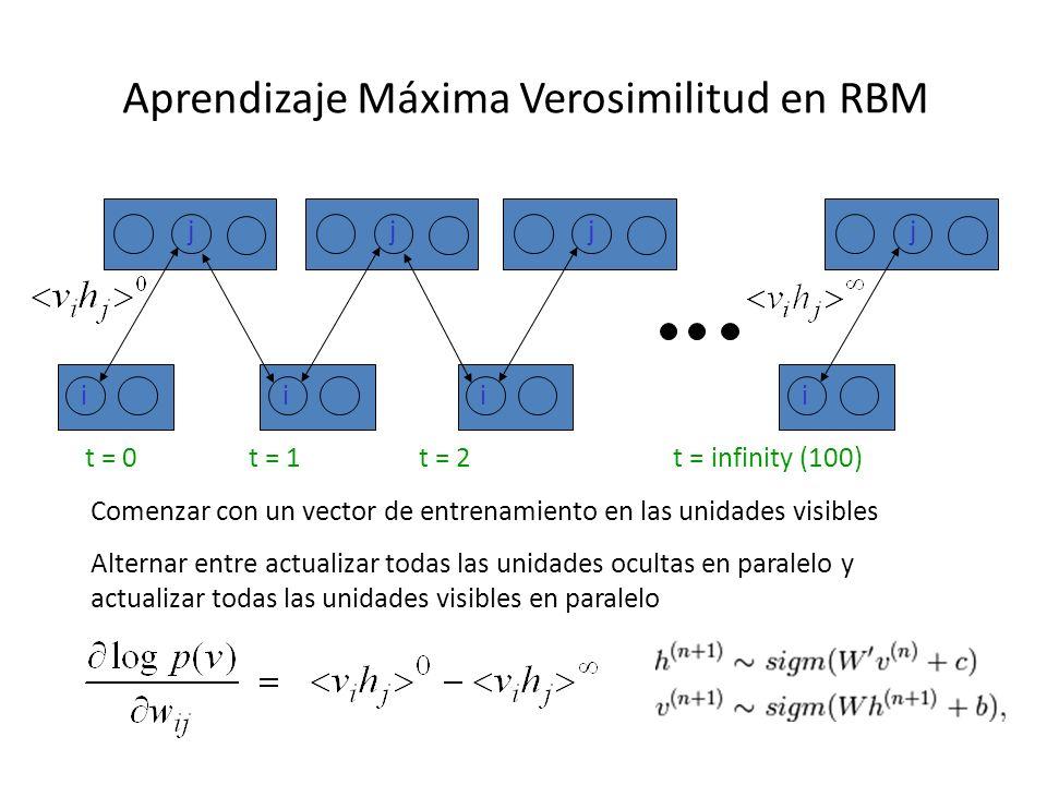 Aprendizaje Máxima Verosimilitud en RBM i j i j i j i j t = 0 t = 1 t = 2 t = infinity (100) Comenzar con un vector de entrenamiento en las unidades v