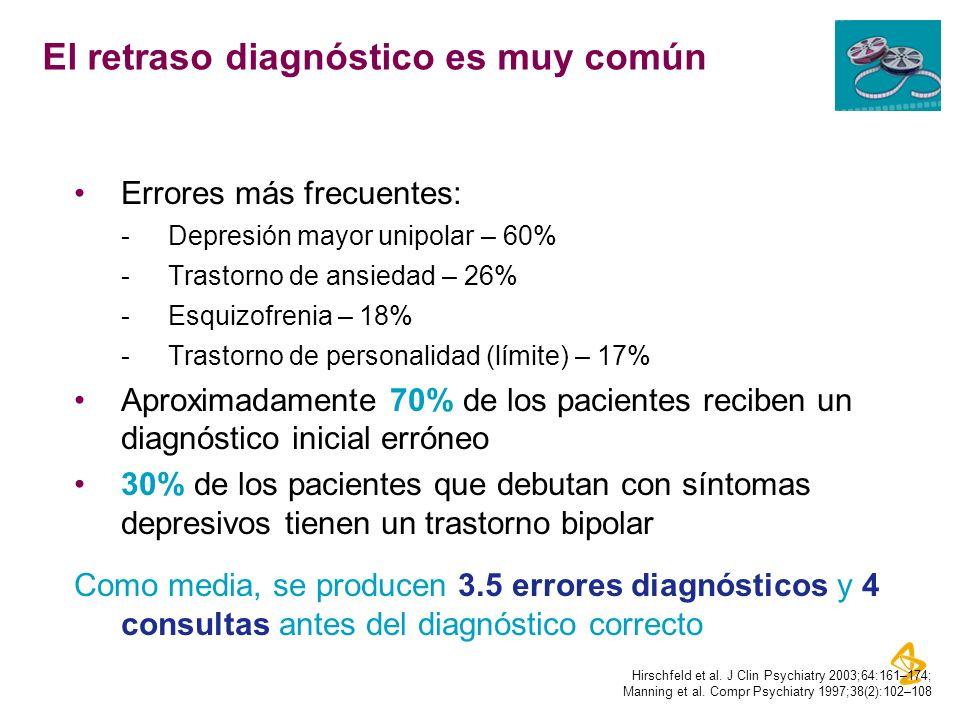 El retraso diagnóstico es muy común Errores más frecuentes: -Depresión mayor unipolar – 60% -Trastorno de ansiedad – 26% -Esquizofrenia – 18% -Trastor