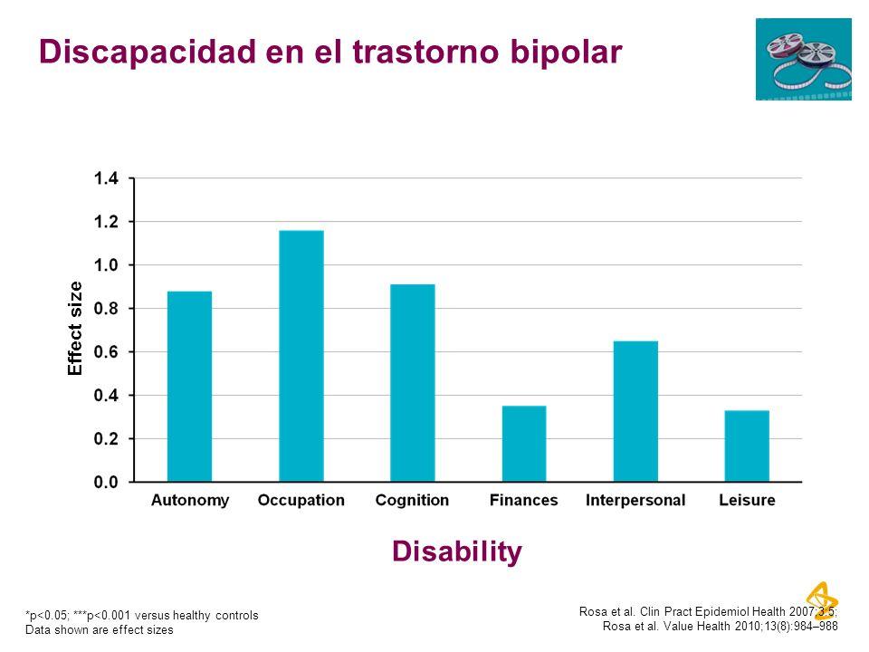 *p<0.05; ***p<0.001 versus healthy controls Data shown are effect sizes Discapacidad en el trastorno bipolar *** * Disability Effect size Rosa et al.