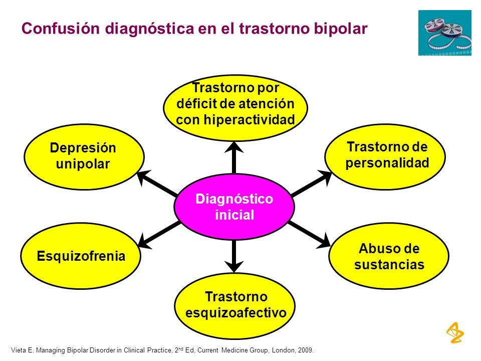 Confusión diagnóstica en el trastorno bipolar Depresión unipolar Esquizofrenia Trastorno esquizoafectivo Abuso de sustancias Trastorno de personalidad