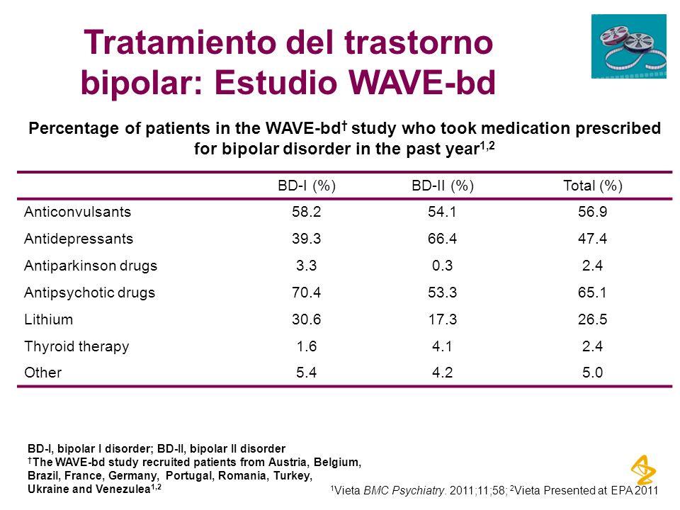 Tratamiento del trastorno bipolar: Estudio WAVE-bd BD-I (%)BD-II (%)Total (%) Anticonvulsants58.254.156.9 Antidepressants39.366.447.4 Antiparkinson dr