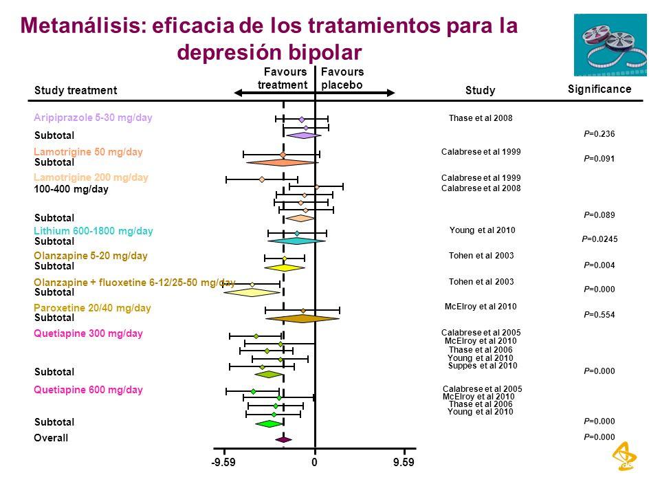 Metanálisis: eficacia de los tratamientos para la depresión bipolar Vieta J Clin Psychopharmacol. 2010;30:579. Study treatment Significance -9.5909.59