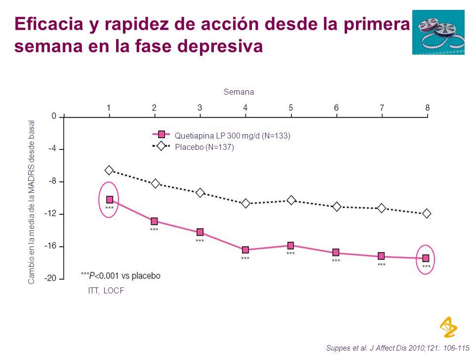 Cambio en la media de la MADRS desde basal Semana Quetiapina LP 300 mg/d (N=133) Placebo (N=137) ITT, LOCF Suppes et al. J Affect Dis 2010;121: 106-11