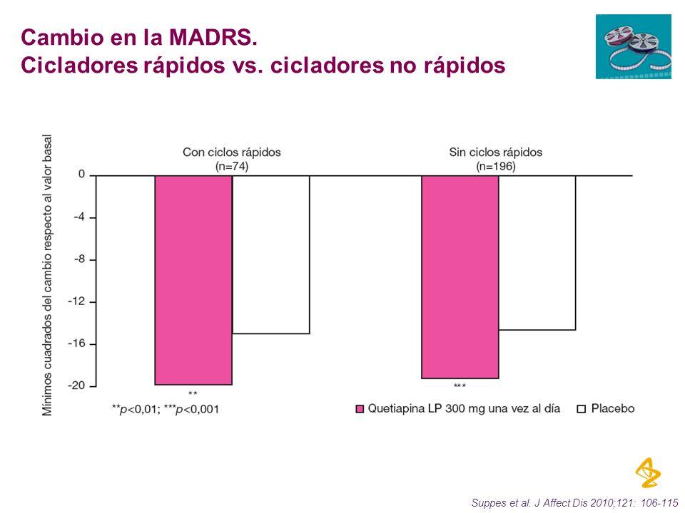 Suppes et al. J Affect Dis 2010;121: 106-115 Cambio en la MADRS. Cicladores rápidos vs. cicladores no rápidos
