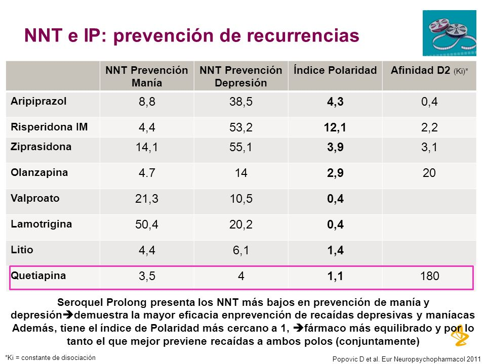 NNT e IP: prevención de recurrencias NNT Prevención Manía NNT Prevención Depresión Índice PolaridadAfinidad D2 (Ki)* Aripiprazol 8,838,54,30,4 Risperi