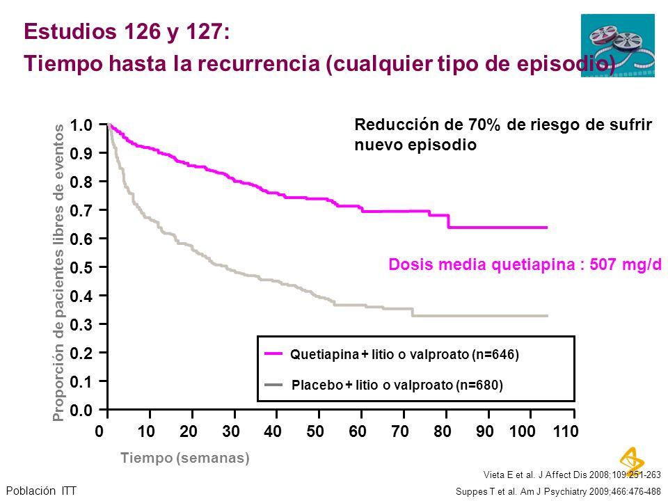 Tiempo (semanas) 1.0 0.0 0.3 0.5 0.6 0.7 0.8 0.9 0102030405060708090100110 0.1 0.2 0.4 Quetiapina + litio o valproato (n=646) Placebo + litio o valpro