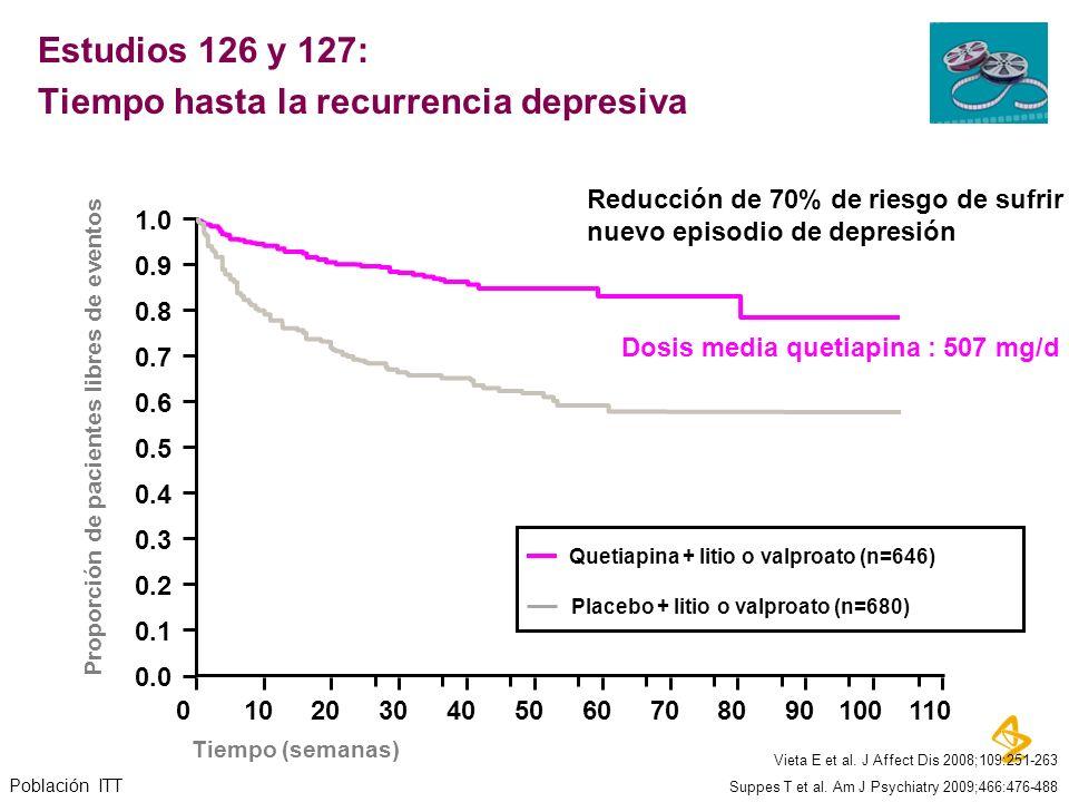 1.0 0.0 0.3 0.5 0.6 0.7 0.8 0.9 0102030405060708090100110 0.1 0.2 0.4 Quetiapina + litio o valproato (n=646) Placebo + litio o valproato (n=680) Pobla