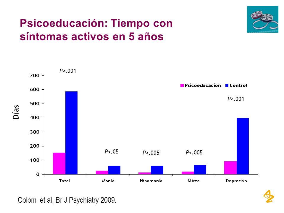 Psicoeducación: Tiempo con síntomas activos en 5 años Colom et al, Br J Psychiatry 2009. Días P<.001 P<.05 P<.005 P<.001
